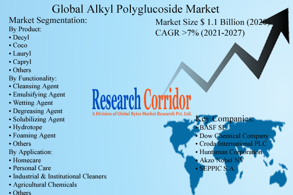 Alkyl Polyglucoside Market Size & Forecast