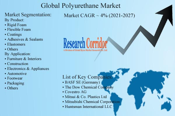 Polyurethane Market Size & CAGR