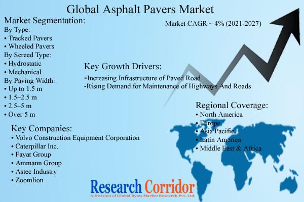 Asphalt Pavers Market Size & Forecast