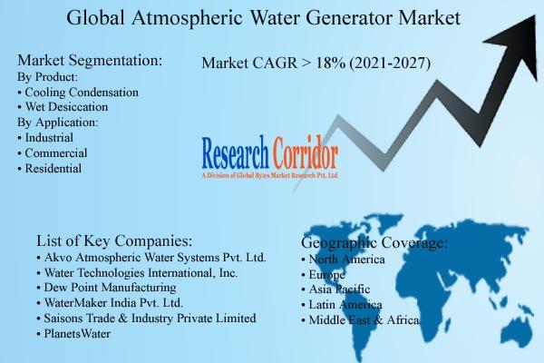 Atmospheric Water Generator Market Size