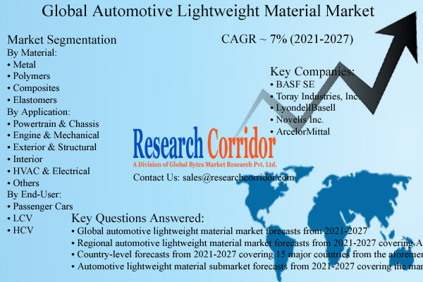 Global Automotive Lightweight Material Market Size & Forecast