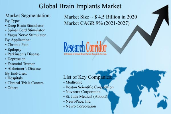 Brain Implants Market Size & CAGR