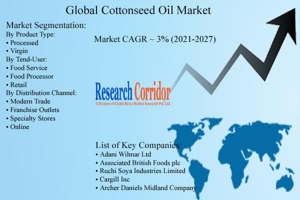 Cottonseed Oil Market Forecast