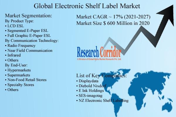 Electronic Shelf Label Market Size & Growth