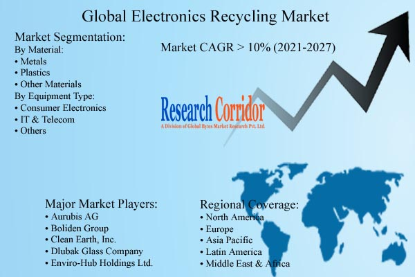 Electronics Recycling Market Size & Growth Rate