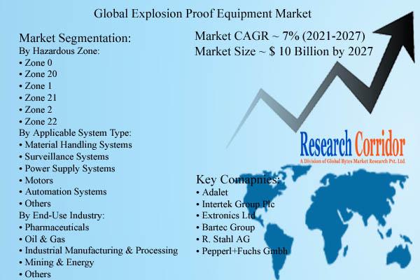 Explosion Proof Equipment Market Size & Forecast