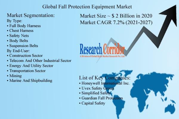 Fall Protection Equipment Market Size and Forecast