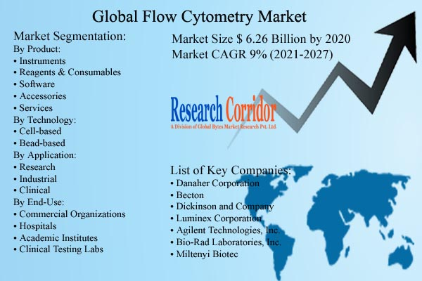 Flow Cytometry Market Size & Growth Rate