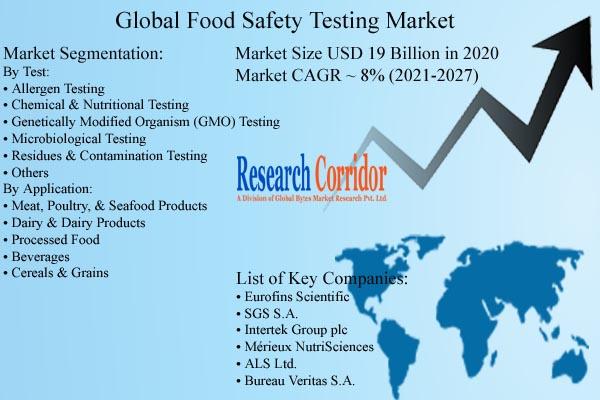 Food Safety Testing Market Size