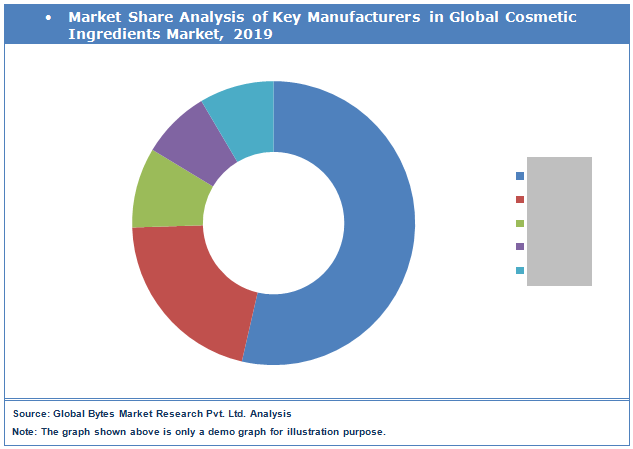 Global Cosmetic Ingredients Market by Key Players