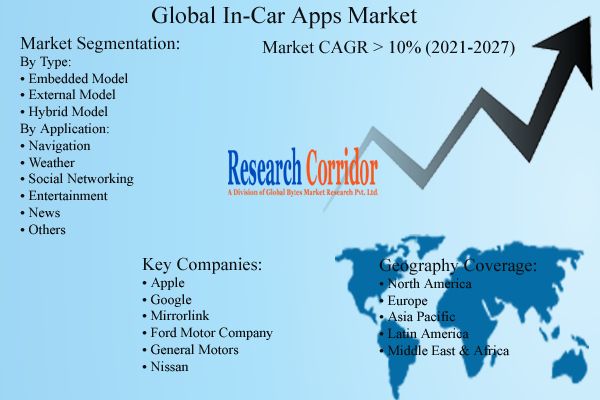 In-Car Apps Market Size and Forecast