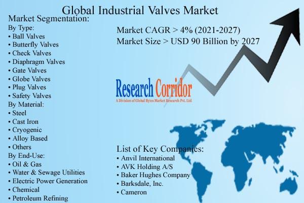 Industrial Valves Market Size & Forecast