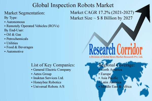 Inspection Robots Market Size & Growth