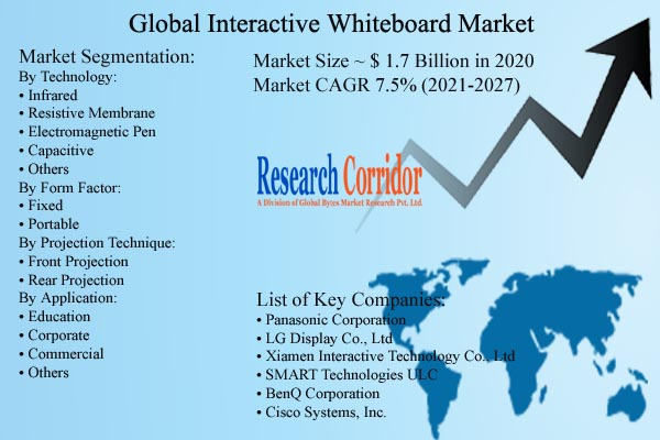 Interactive Whiteboard Market Size and CAGR