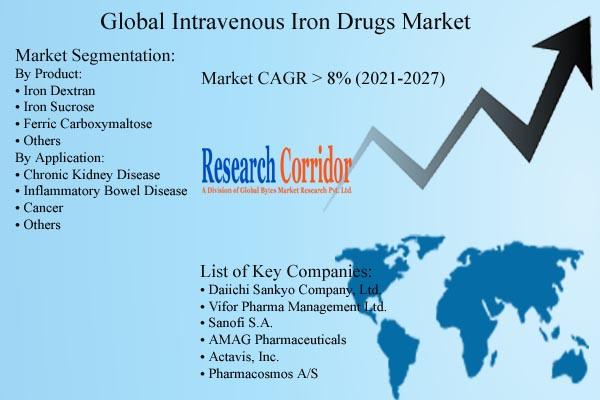 Intravenous Iron Drugs Market Forecast