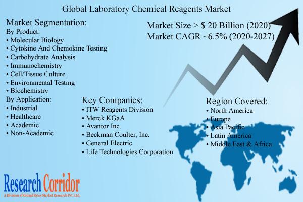 Laboratory Chemical Reagents Market Size & Forecast
