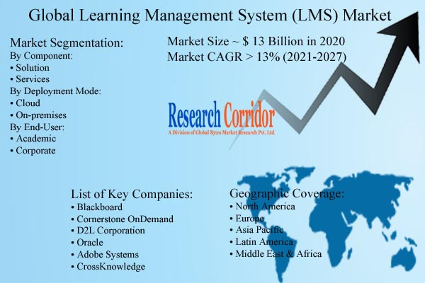 Learning Management System Market Size & Growth