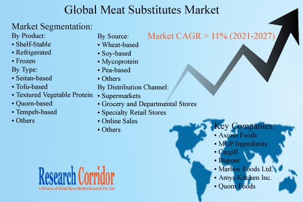 Meat Substitutes Market Size and Growth