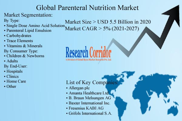 Parenteral Nutrition Market Forecast & Trends