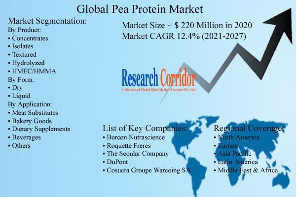 Pea Protein Market Size & Forecast