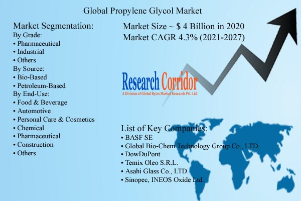Propylene Glycol Market Size and Forecast