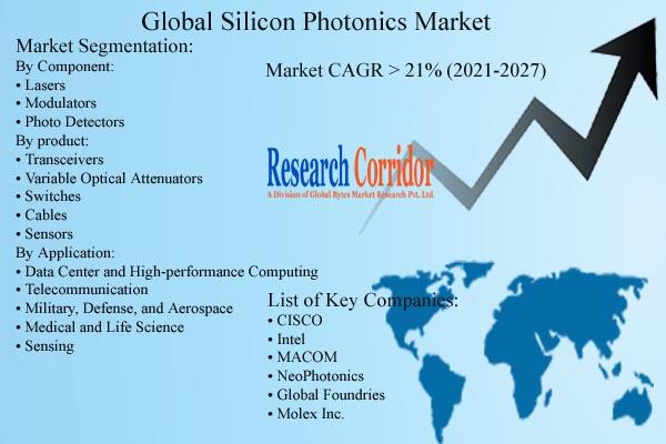 Silicon Photonics Market Forecast