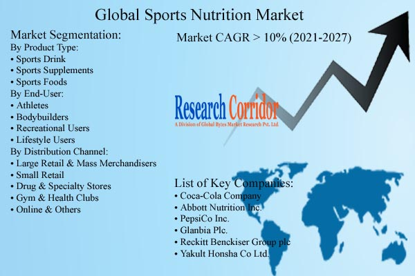 Sports Nutrition Market Size & CAGR