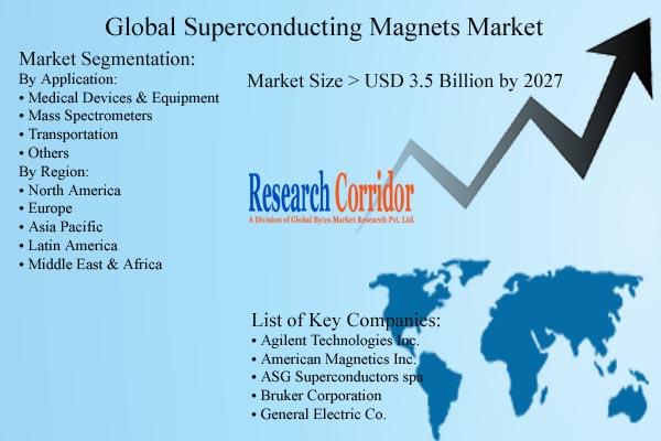 Superconducting Magnets Market Forecast