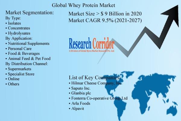 Whey Protein Market Size & CAGR