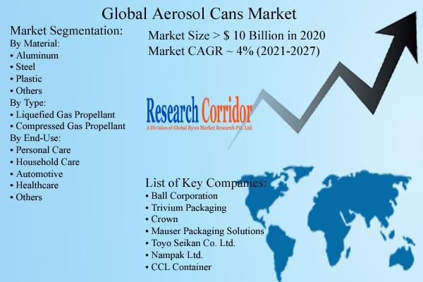 Aerosol Cans Market Size & Forecast