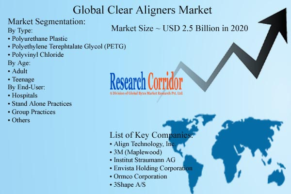 Clear Aligners Market Size