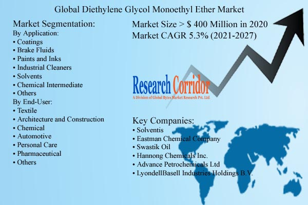 Diethylene Glycol Monoethyl Ether Market Size & Growth