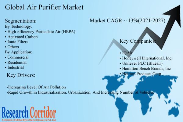 Global Air Purifier Market Size & Forecast
