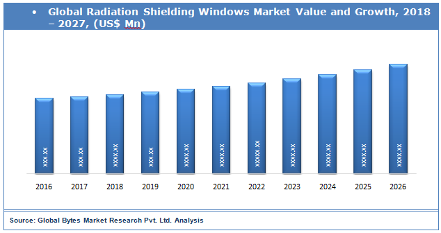 Global Radiation Shielding Windows Market Value and Growth
