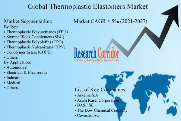 Thermoplastic Elastomers Market Growth