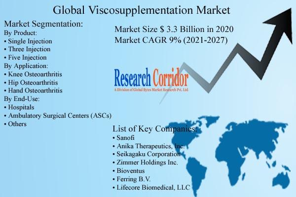 Viscosupplementation Market Size & Forecast