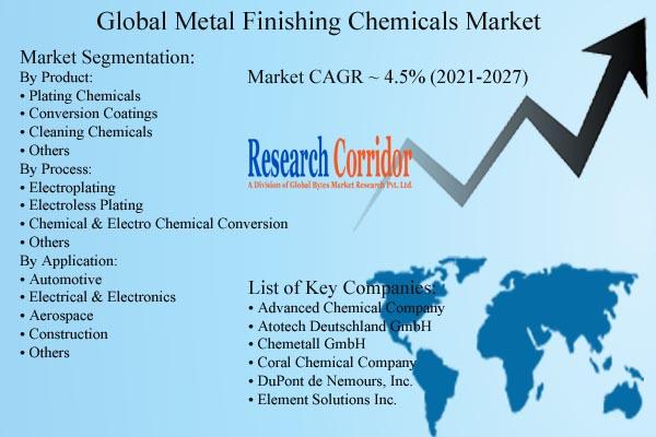 Metal Finishing Chemicals Market Forecast