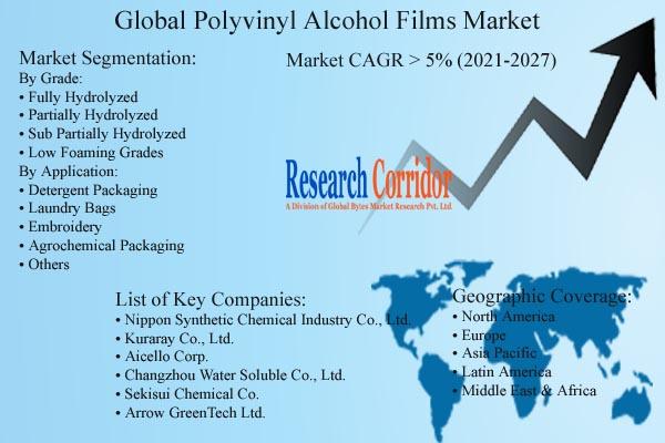 Polyvinyl Alcohol Films Market Size & Forecast