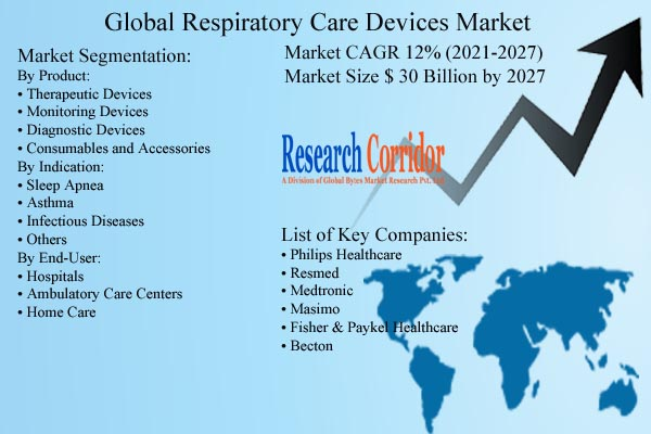 Respiratory Care Devices Market Size & Forecast