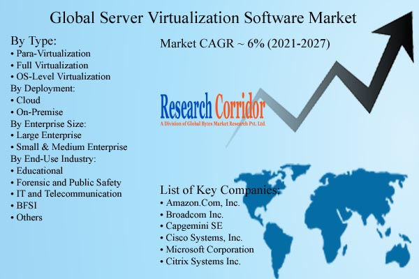 Server Virtualization Software Market Forecast