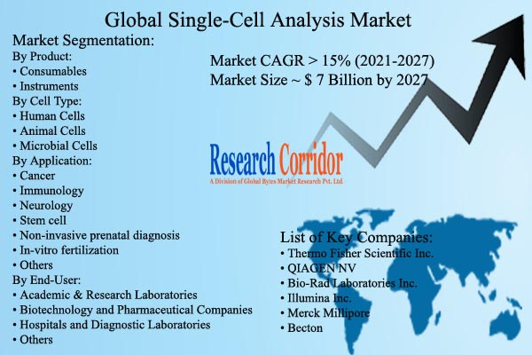 Single-Cell Analysis Market Size & CAGR