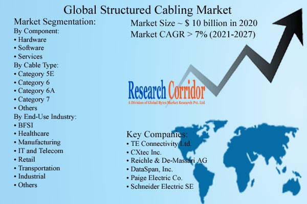 Structured Cabling Market Size and Growth