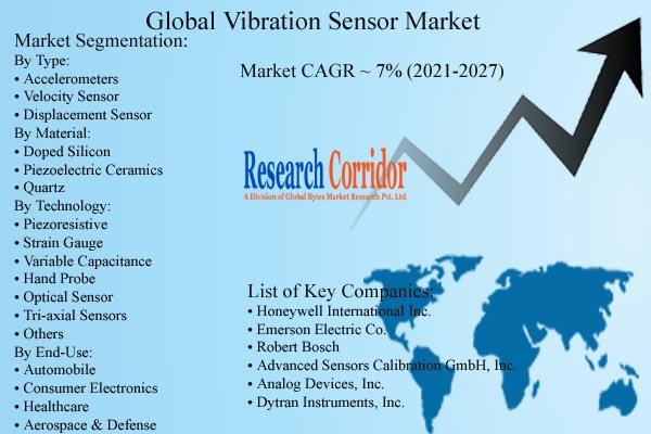 Vibration Sensor Market Forecast