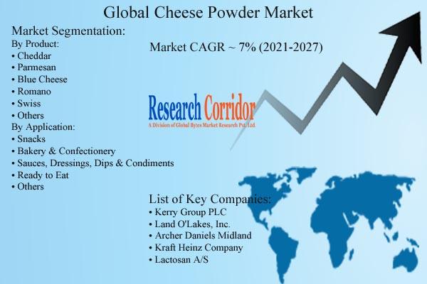 Cheese Powder Market CAGR