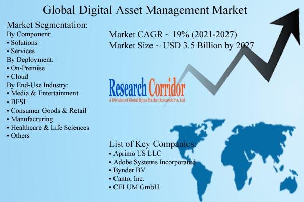 Digital Asset Management Market Opportunities