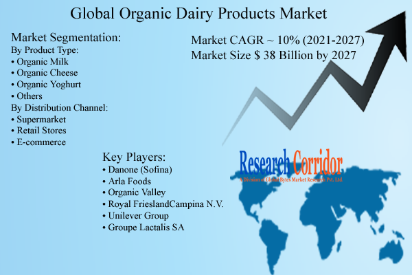 Organic Dairy Products Market Size, Share & Growth