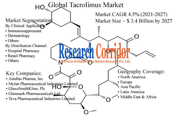 Tacrolimus Market Size and Forecast