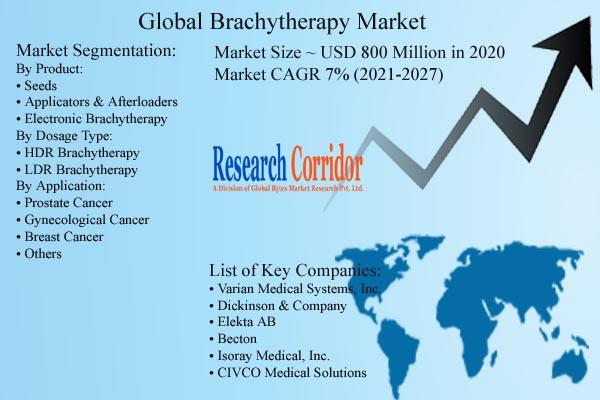 Brachytherapy Market Size & Forecast