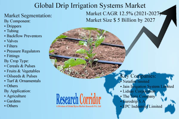 Drip Irrigation Systems Market Size and Forecast