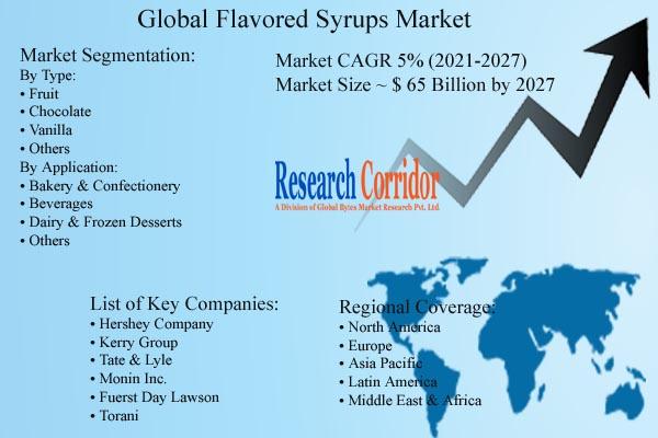 Flavored Syrups Market Size & CAGR